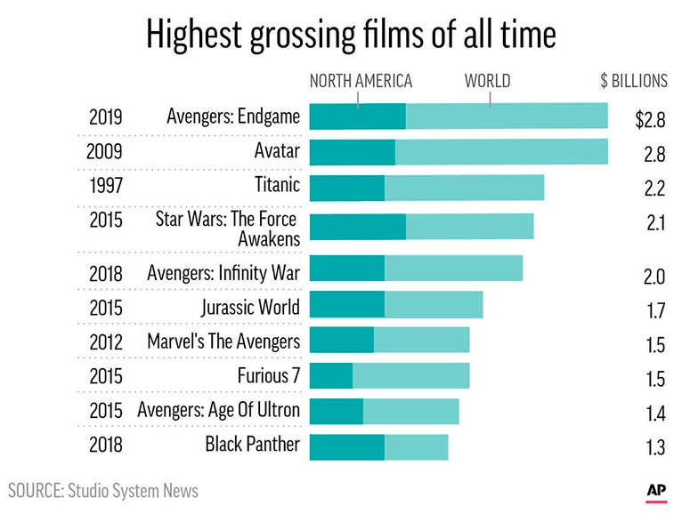 """Avengers: Endgame"" crept past ""Avatar"" to become the highest grossing film of all time."