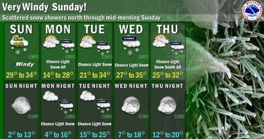Forecast for week of Feb. 24