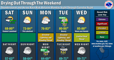 NWS Chicago weekend forecast