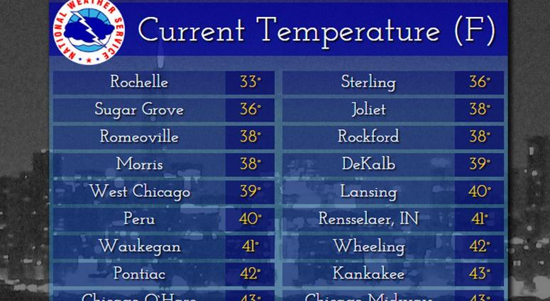 Temps for 9-29