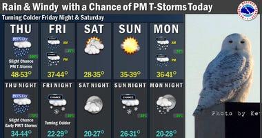 Dec 27 forecast