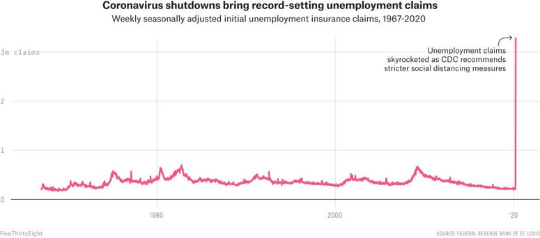 Unemployment claims have skyrocketed