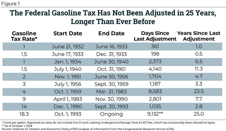 Federal Gas Tax Chart