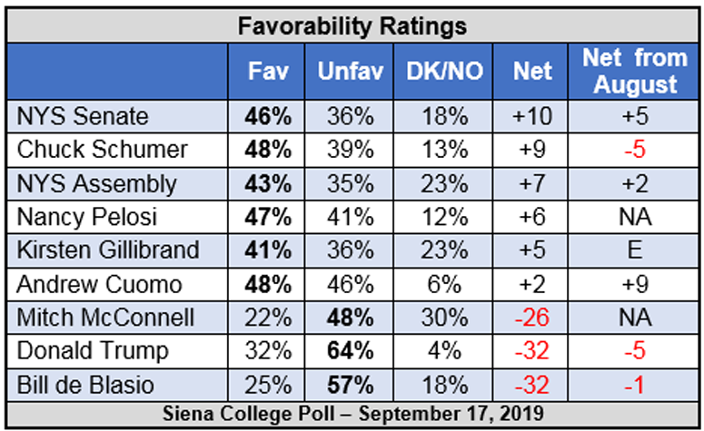 Siena College Poll Favorability Ratings
