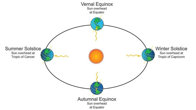 Equinox Graphic