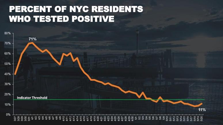 Percent residents positive