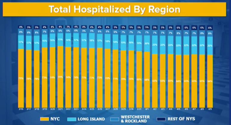 NY hospitalizations