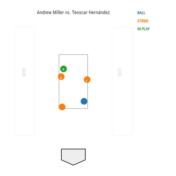 Andrew Miller vs. Teoscar Hernandez, 7th inning, 4-13