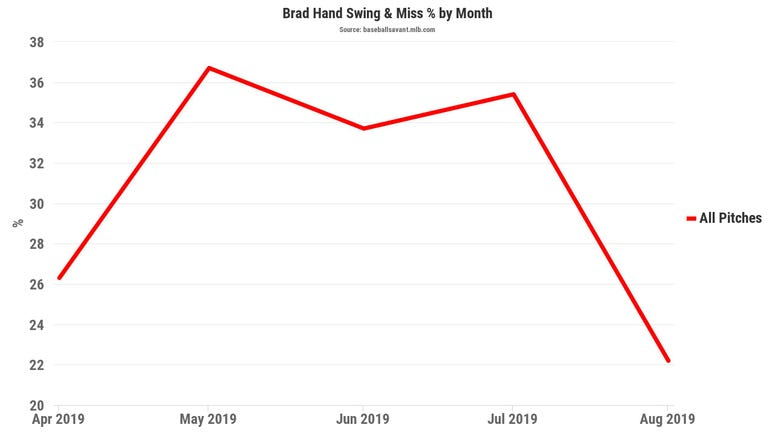 Brad Hand's 2019 swing-and-miss chart