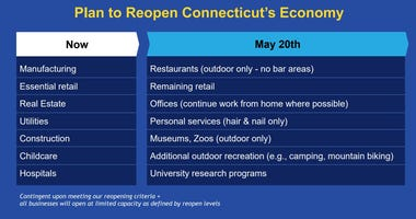 Governor's list of business categories for conditional reopening May 20th