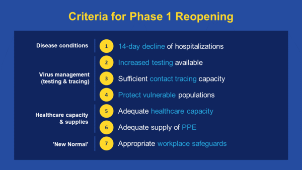 """The governor's """"Criteria for Phase 1 Reopening,"""" made public 5/7/20."""