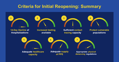 Reopen CT Advisory Group graphic on progress towards reopening criteria, 5/7/20