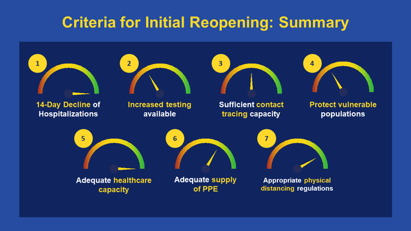 Summary of Criteria for Initial Reopening, as of 5/7/20