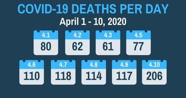 deaths per day in Michigan
