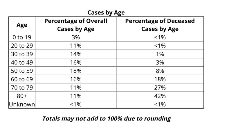 COVID age breakdown