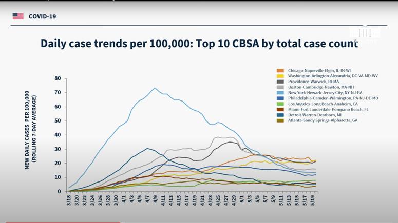 White House COVID-19 Graph