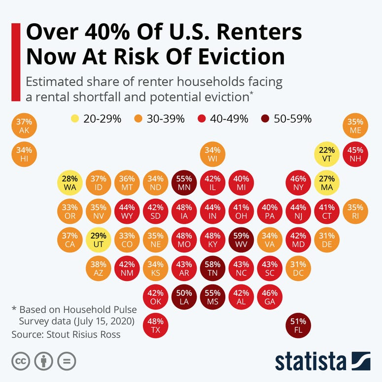 Renters and Eviction - Statista