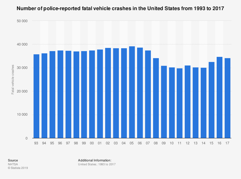 Number of police-reported fatal vehicle crashes in the United States from 1993 to 2017