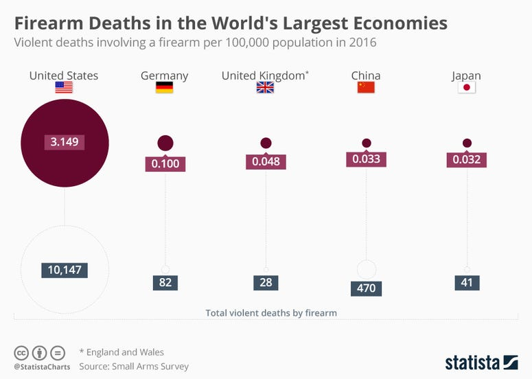 Firearm Deaths in the World's Largest Economies