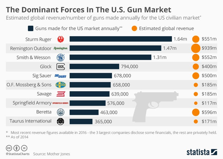 The Dominant Forces in the U.S. Gun Market