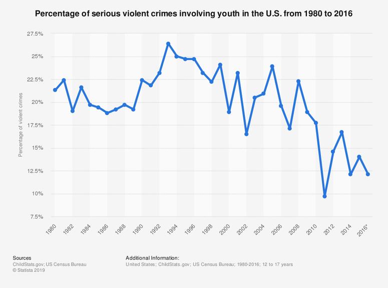 Youth Violent Crime in U.S. 1980-2016