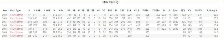 Kevin Gausman fastball data
